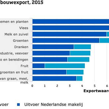 Agricultural Exports Foto